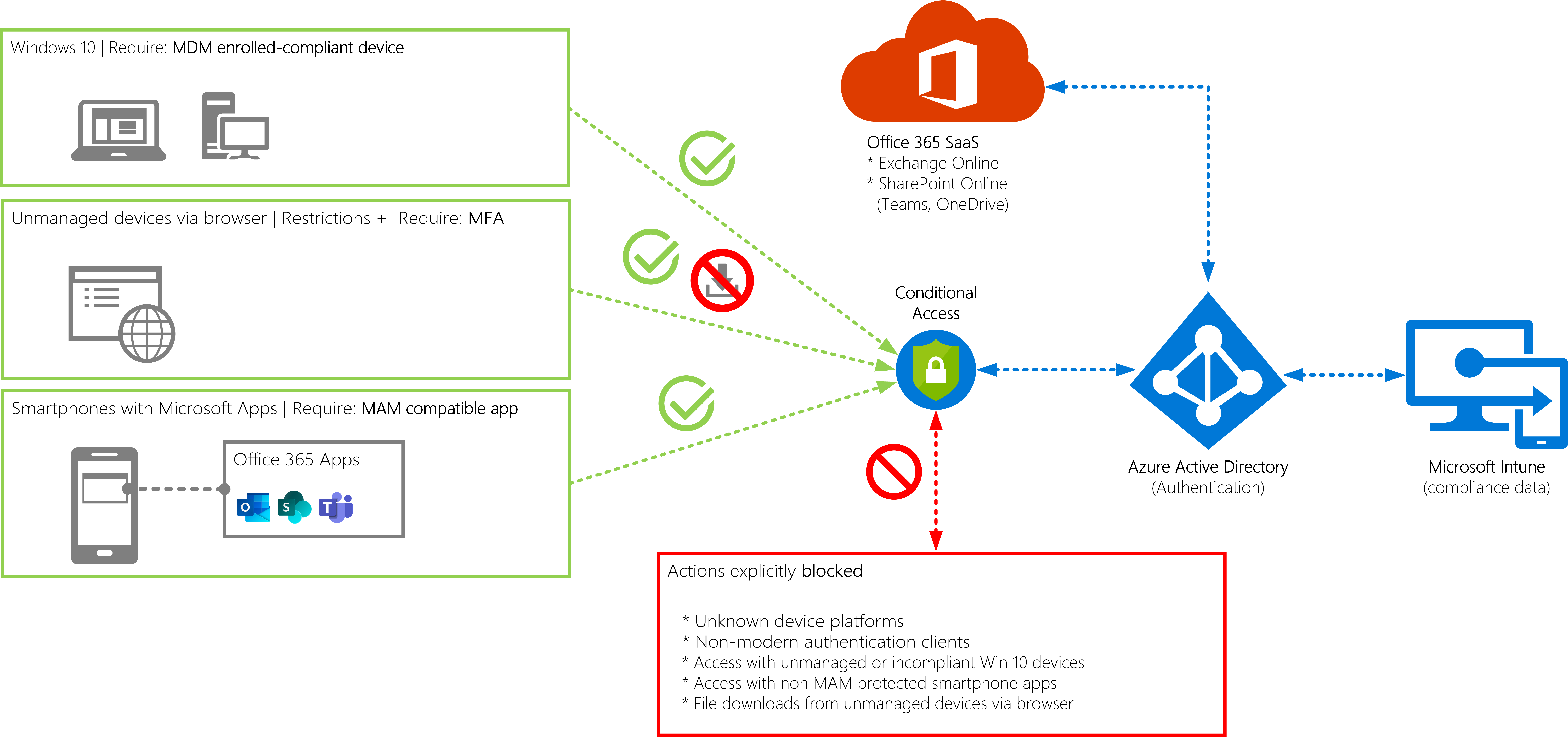 5 ways to screw up Conditional Access