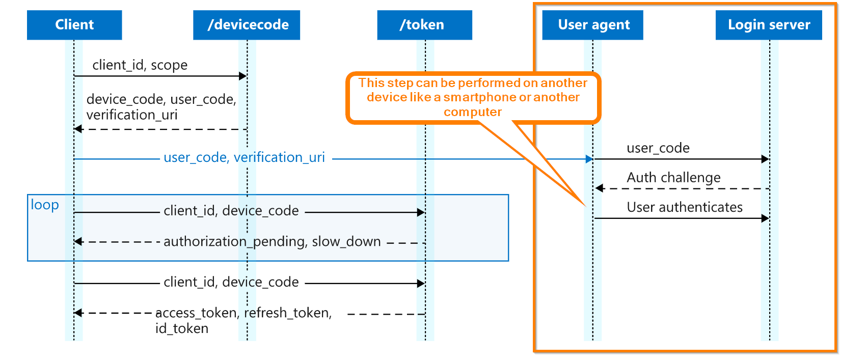 OAuth 2.0 Device Code flow